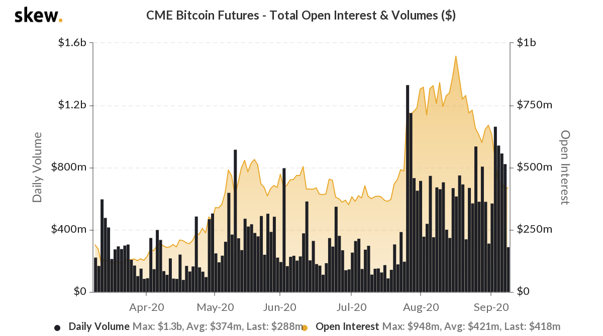 skew cme bitcoin futures  total open interest  volumes  1