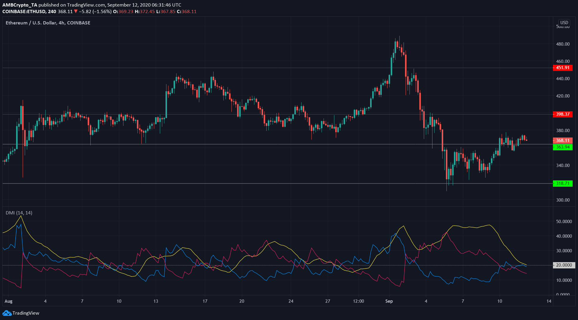 Ethereum, Polkadot, Steem Price Analysis: 12 September
