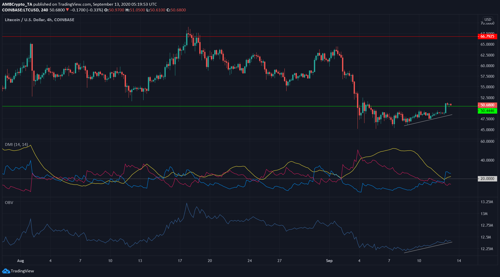 Litecoin, IOTA, Synthetix Price Analysis: 13 September