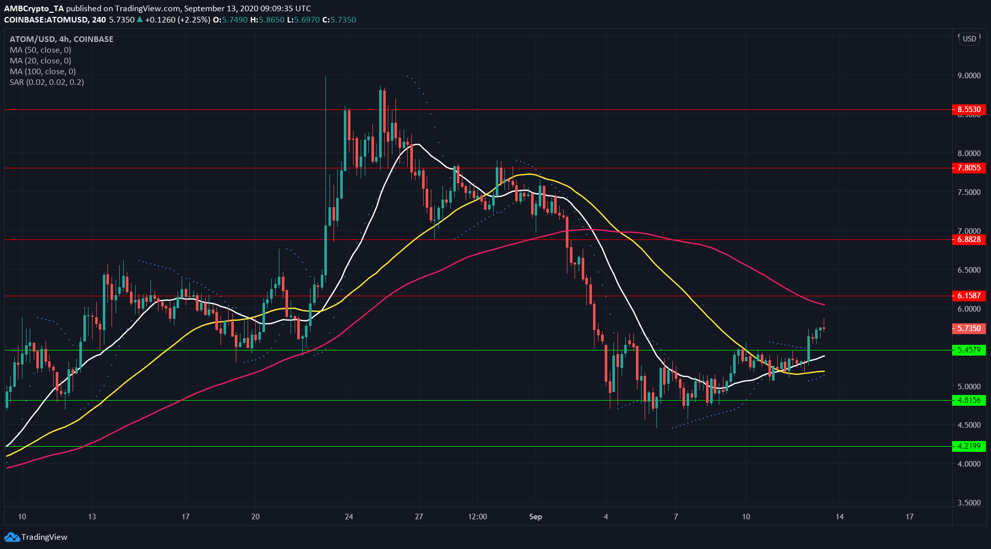 Chainlink, Cosmos, DigiByte Price Analysis: 13 September