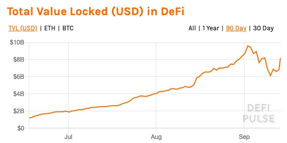 Why DeFi is no longer big on DEX