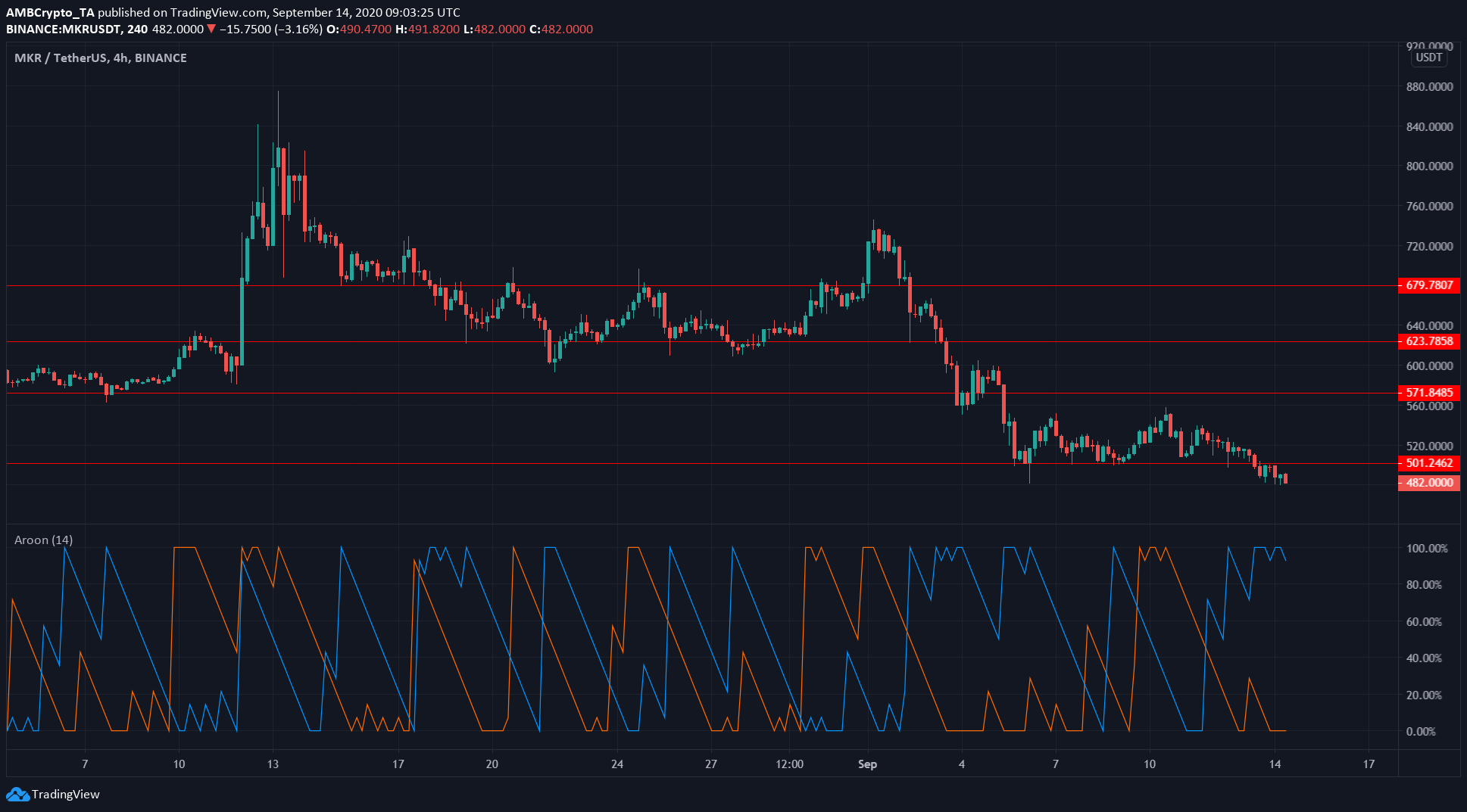Cardano, Steem, Maker Price Analysis: 14 September