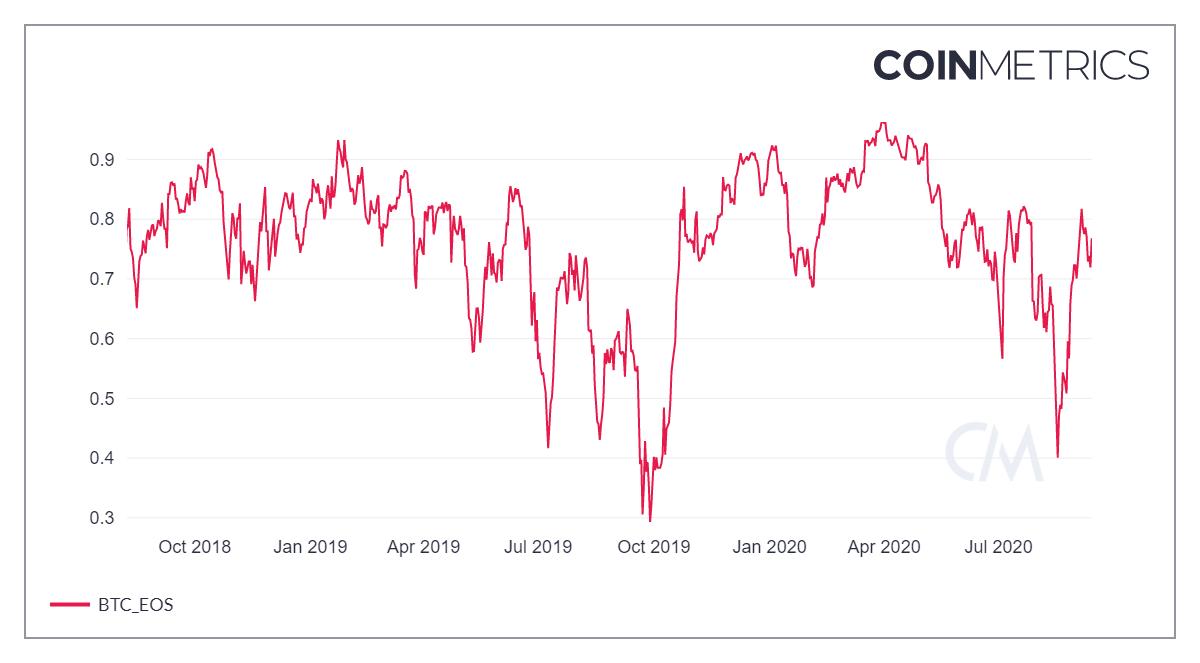 coin metrics network chart 1