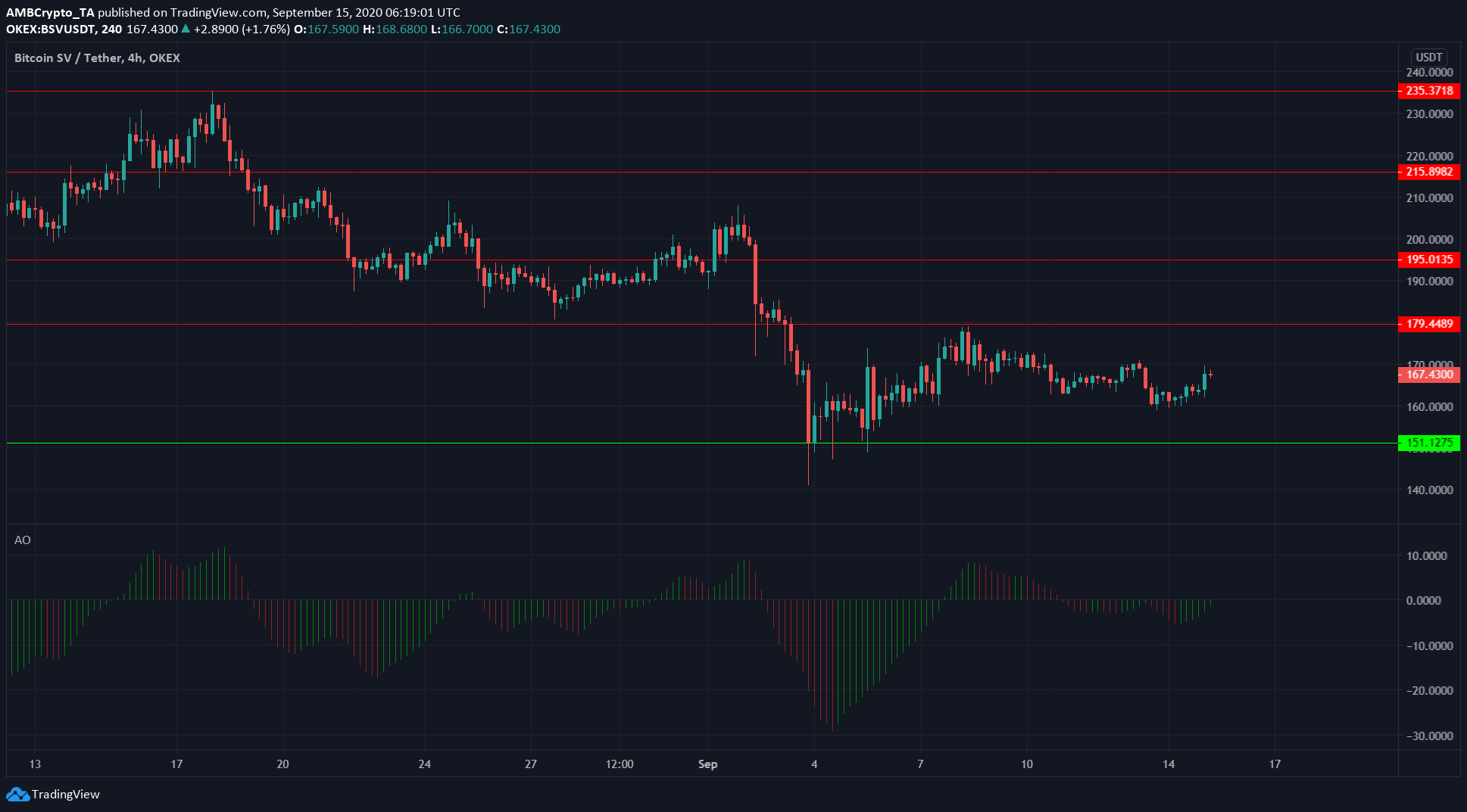 Bitcoin SV, Dash, Ethereum Classic Price Analysis: 15 September