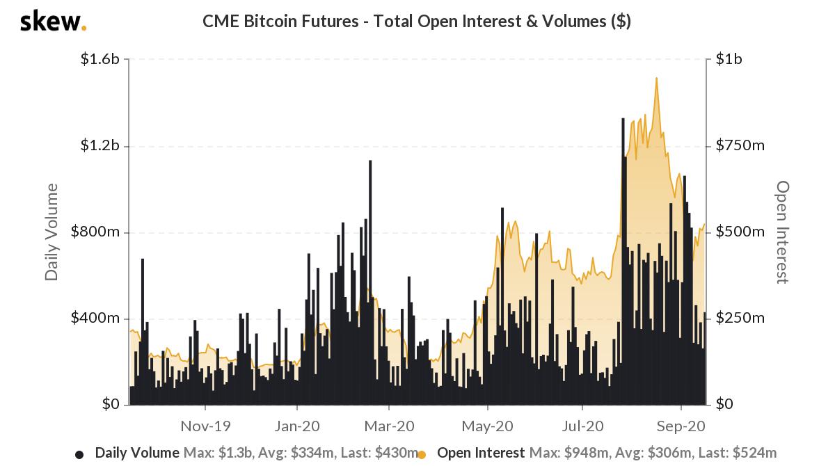 skew cme bitcoin futures  total open interest  volumes  2 1