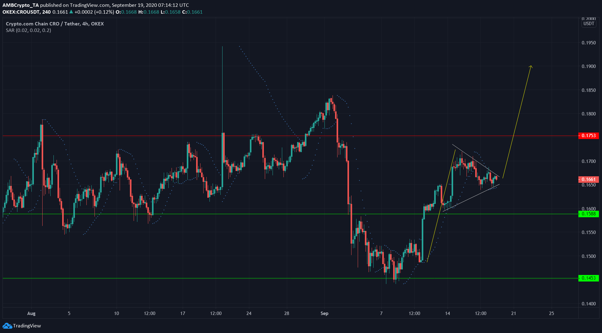 Cardano, Ontology, Crypto.com Coin Price Analysis: 19 September