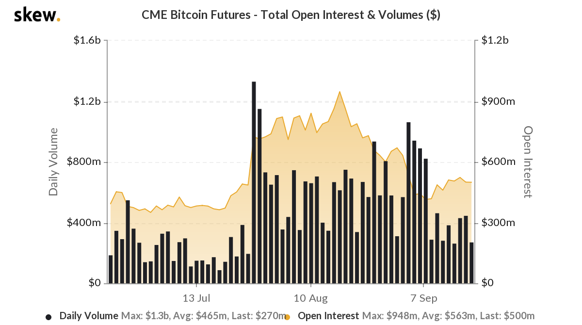 Inching closer to the tipping point of Bitcoin Futures