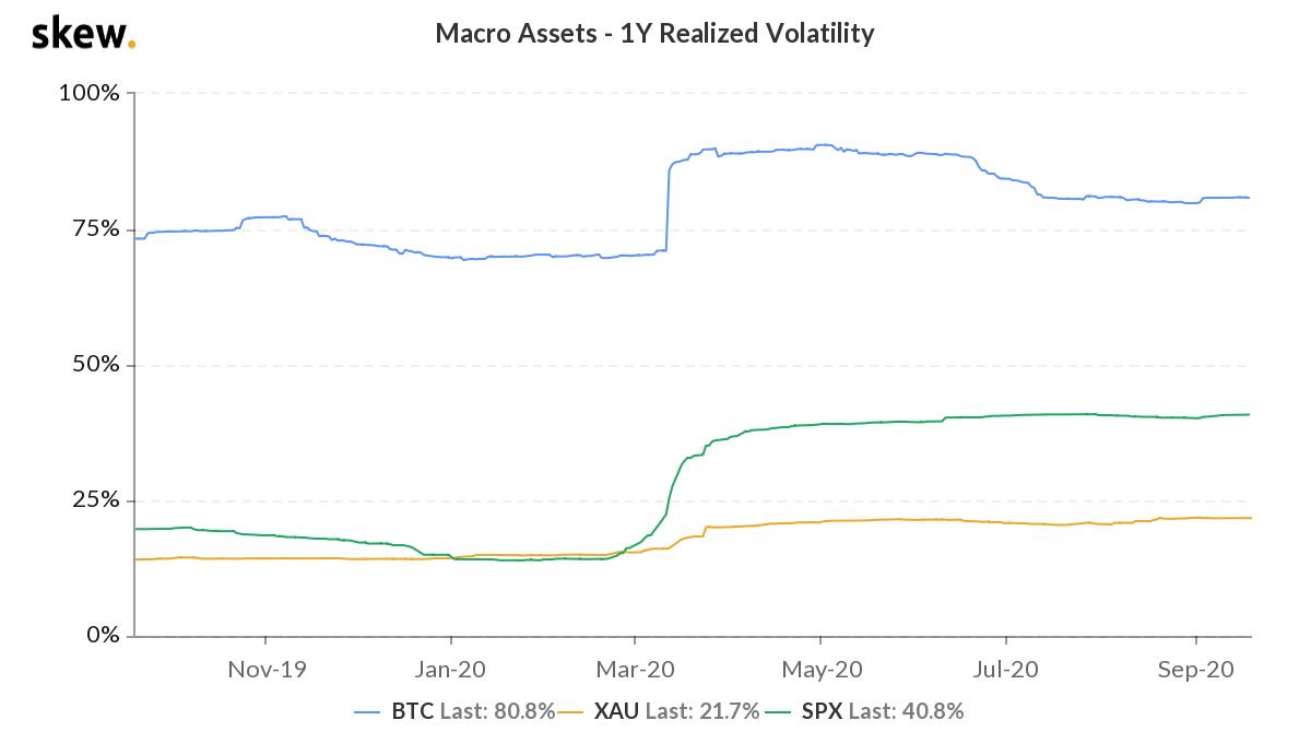 skew macro assets  1y realized volatility 1