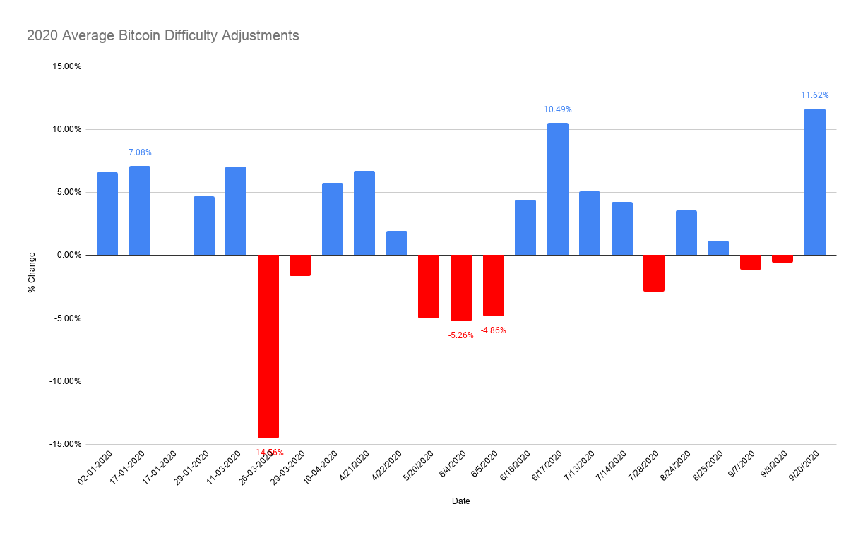 2020 Average Bitcoin Difficulty Adjustments