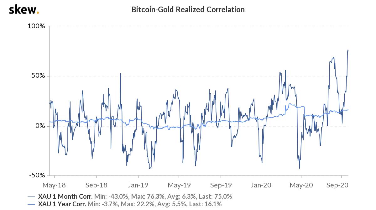 Pravda o korelaci Bitcoinů a zlata