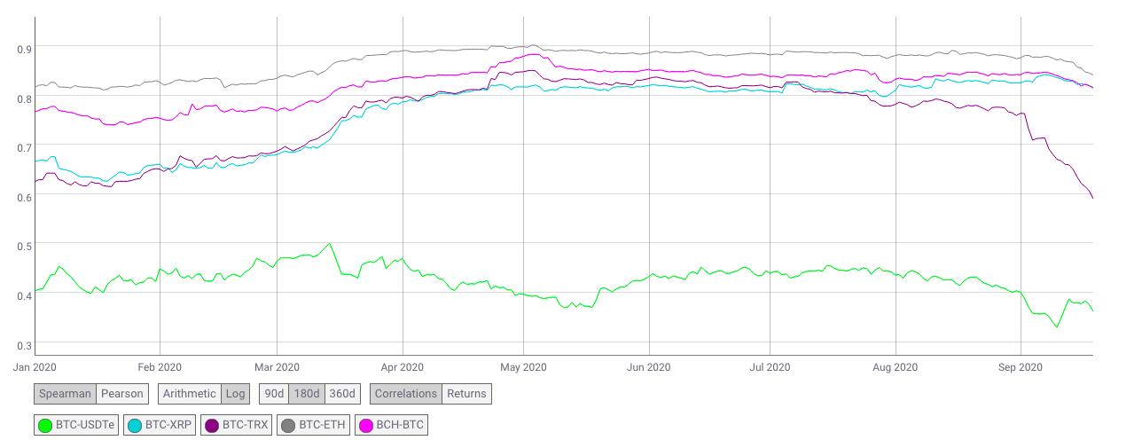 Jak je to s korelací Bitcoinů a zlata