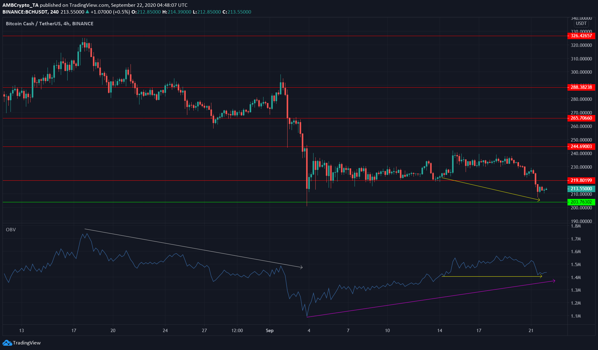 Bitcoin Cash, VeChain, Dogecoin Price Analysis: 22 September