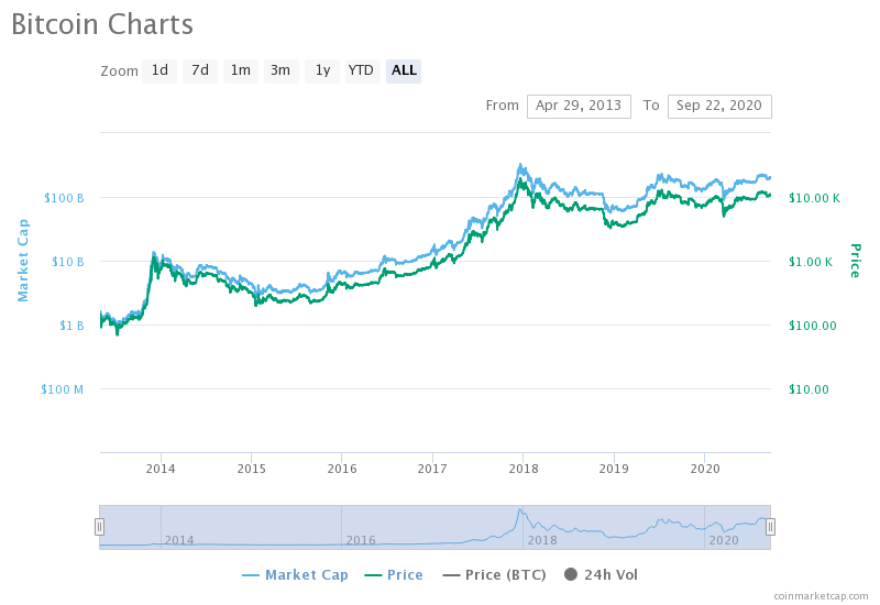 Is Bitcoin a Store of value or Assymetric Bet?