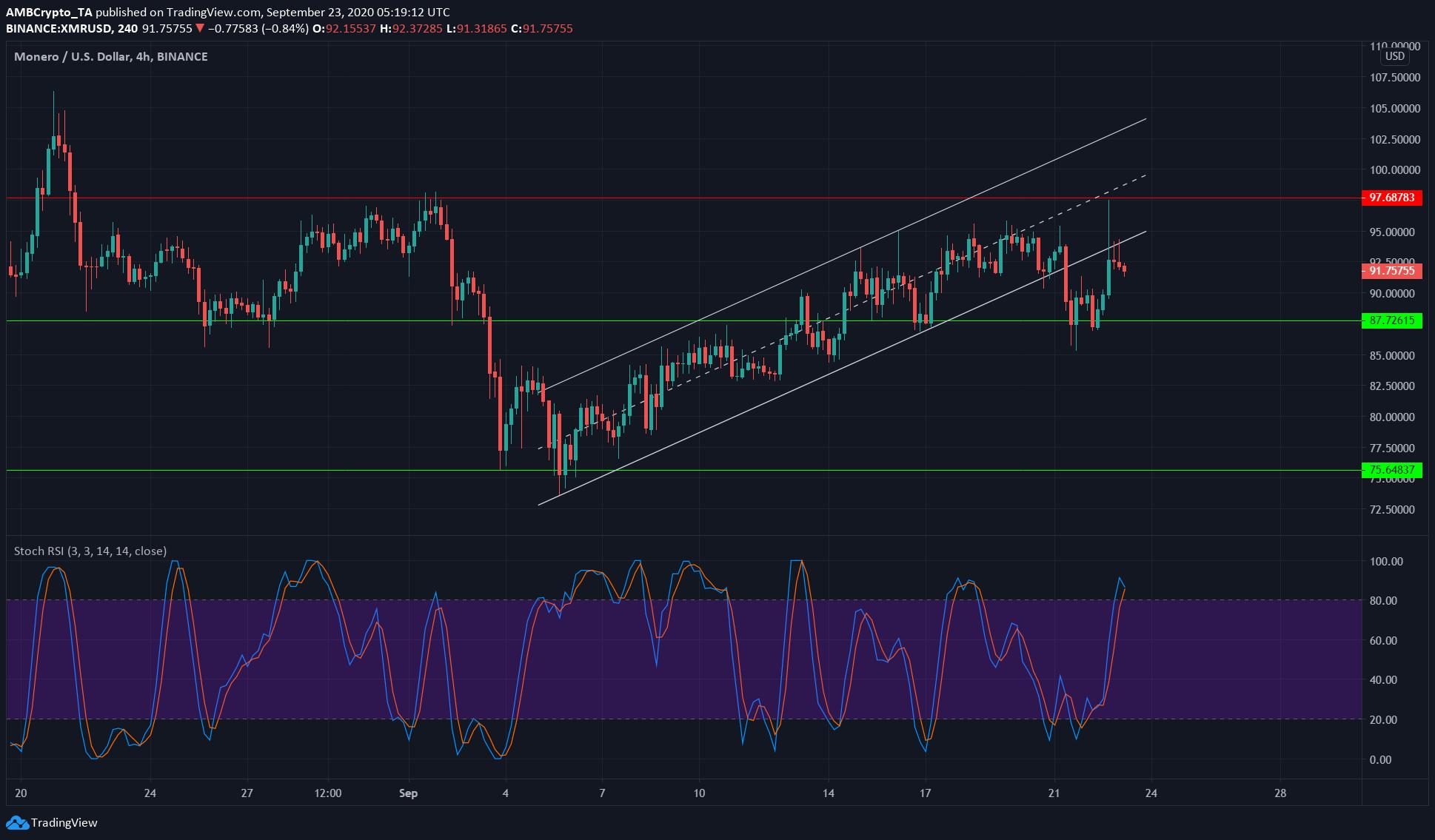 Bitcoin SV, Monero, BAT Price Analysis: 23 September