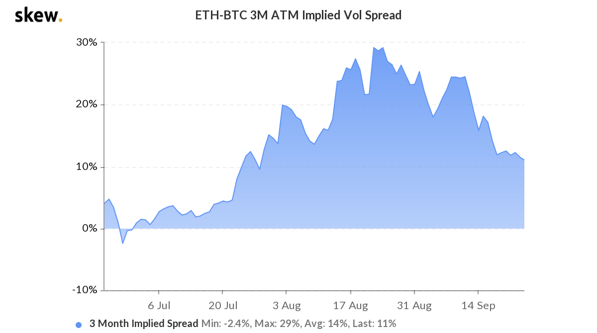 skew ethbtc m atm implied vol spread