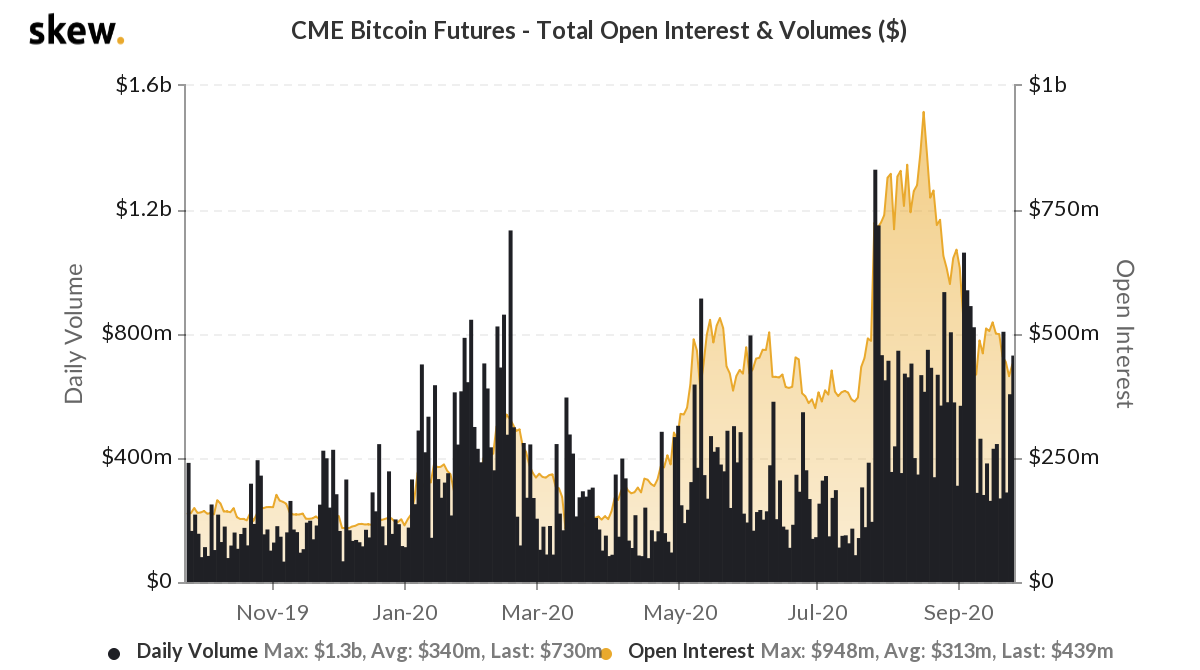 skew cme bitcoin futures  total open interest  volumes  3 1