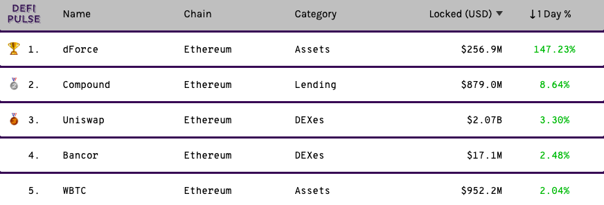 Altcoins 2.0 ? DeFi Projects with superior returns