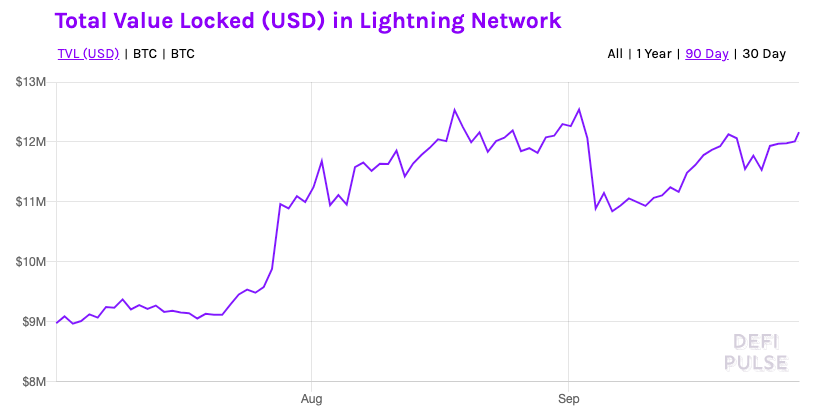 Why Lightning Network is so underrated