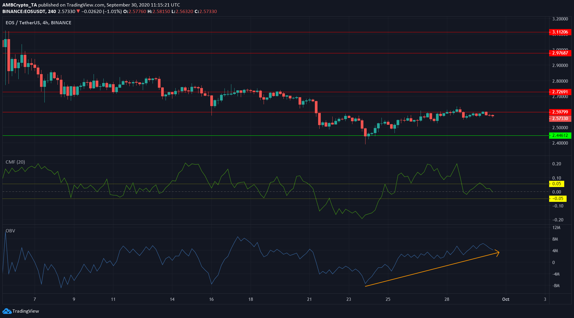EOS, DigiByte, Tezos Price Analysis: 30 September