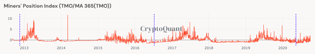 Miners HODLing Bitcoin: Is the bullrun coming?
