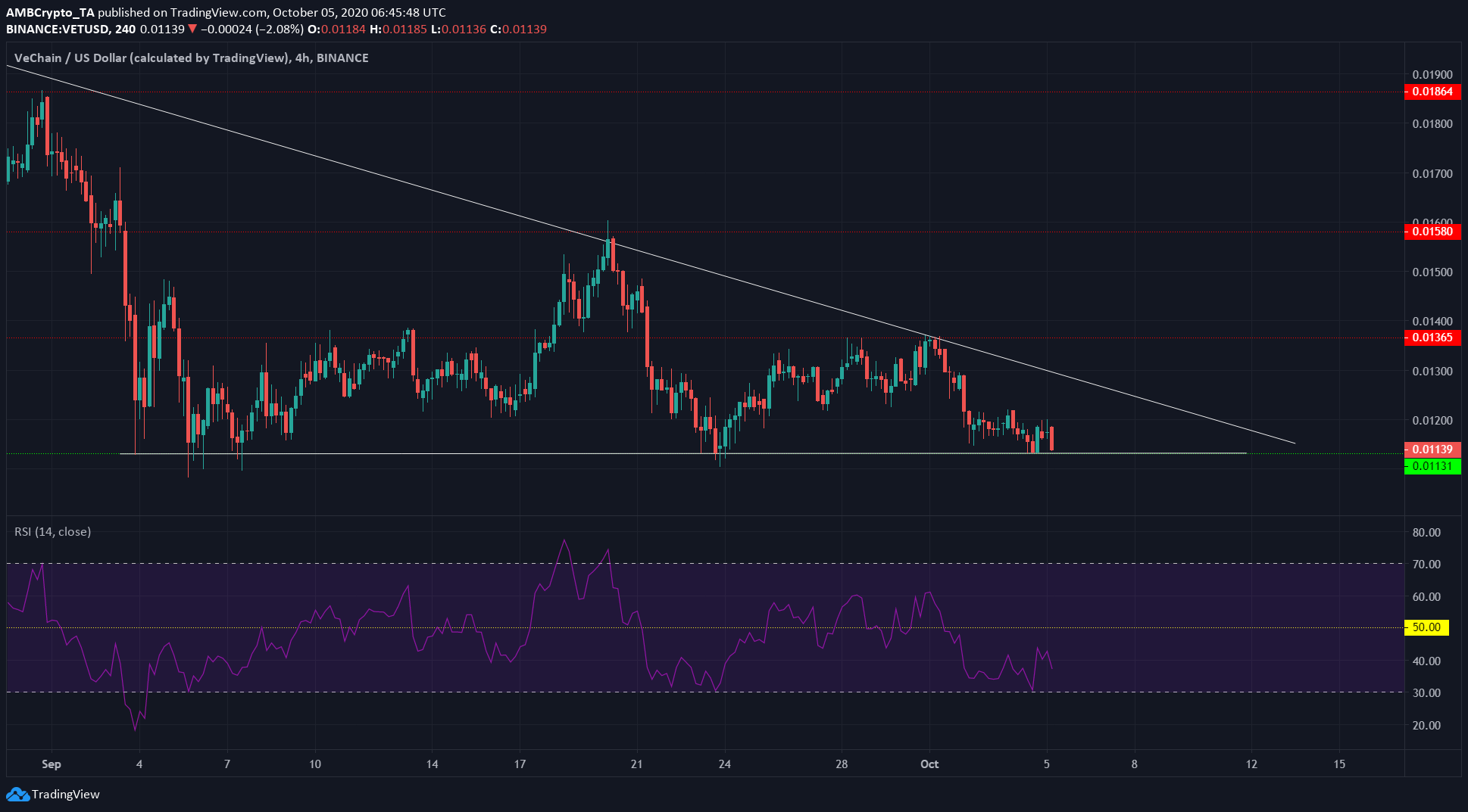 Chainlink, Cosmos, VeChain Price Analysis: 05 October