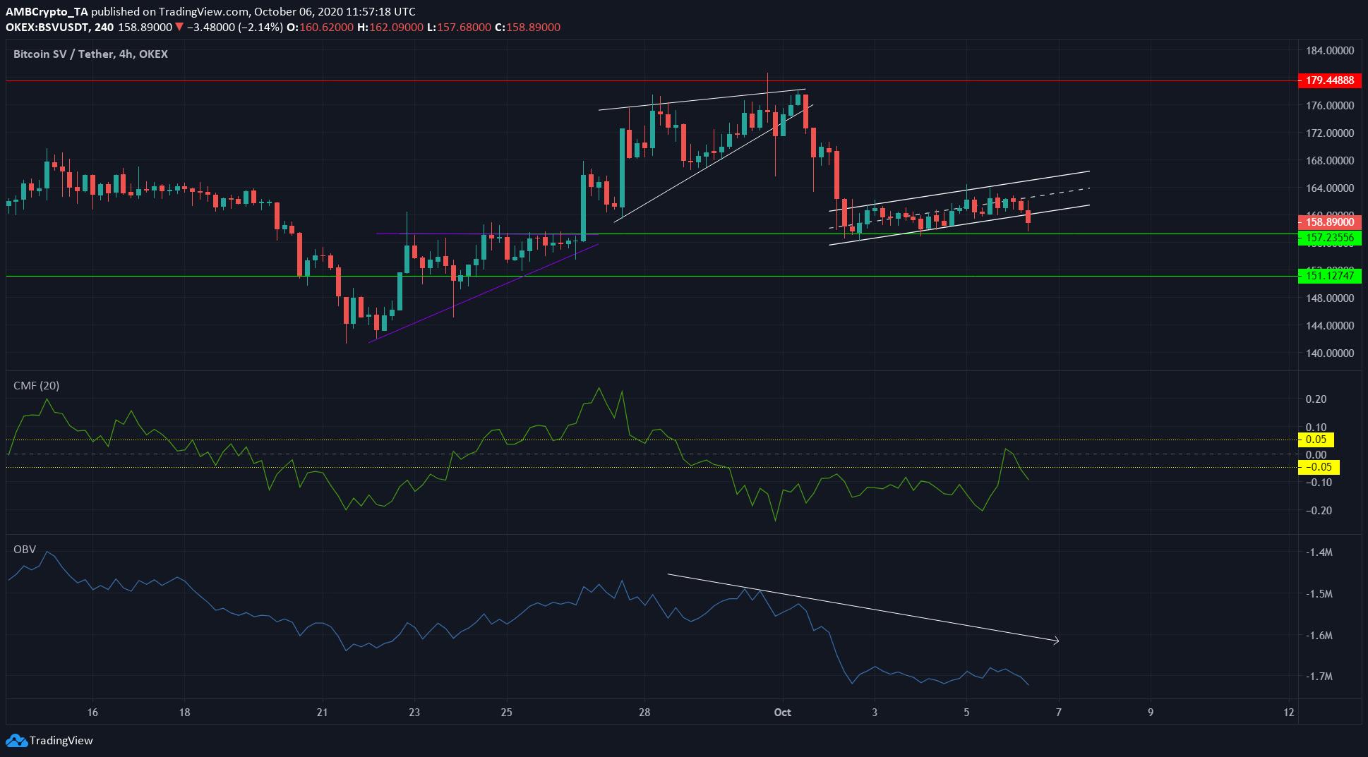 Bitcoin SV, Dogecoin, Tron Price Analysis: 06 October