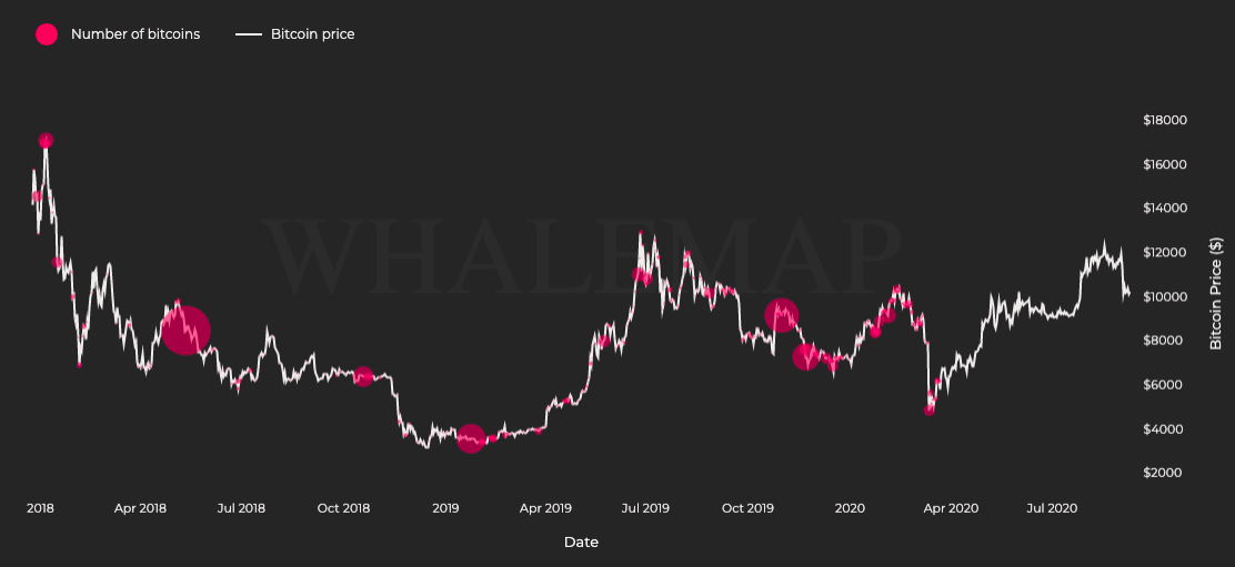Why crypto twitter is anticipating a big move in Bitcoin