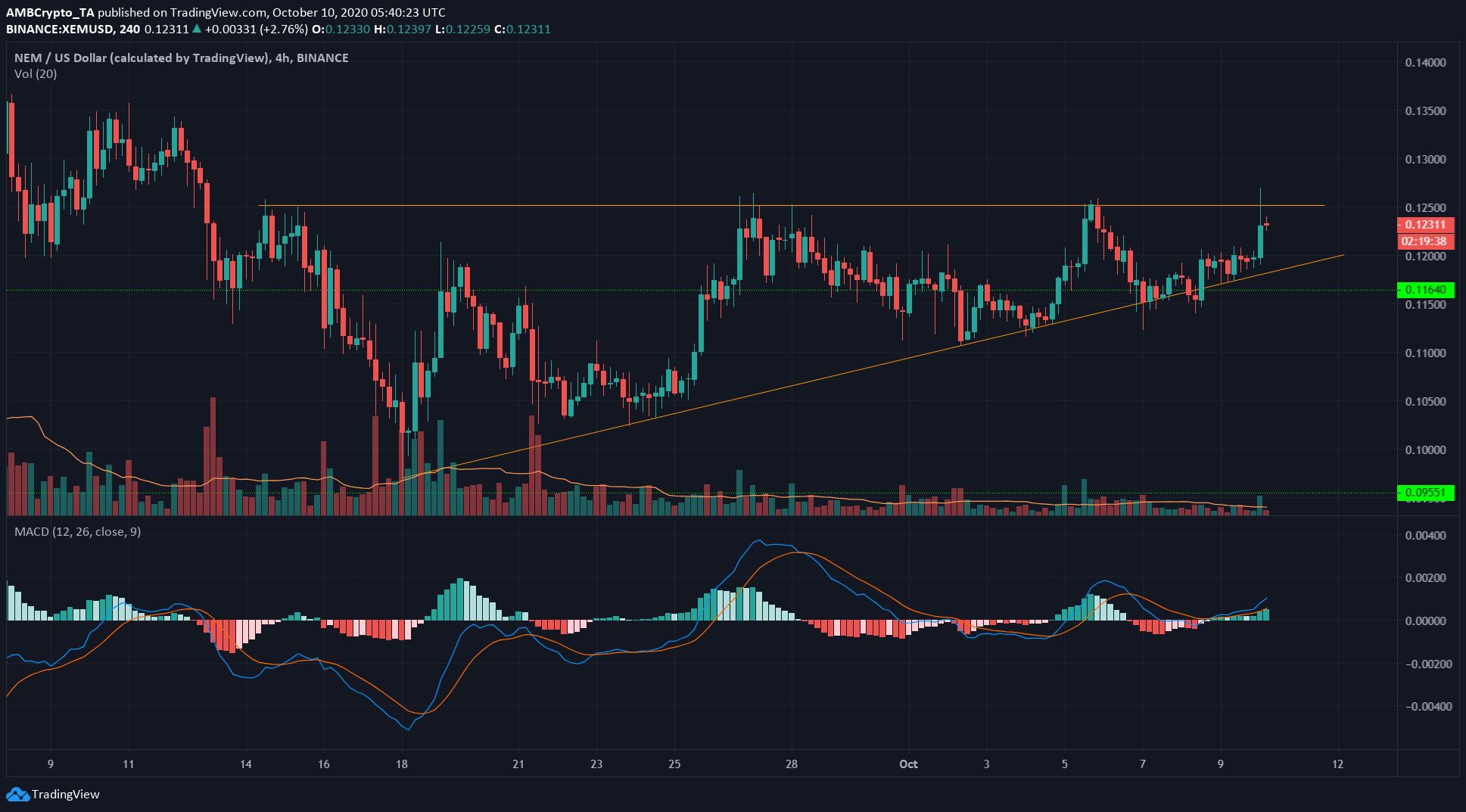 Stellar Lumens, NEM, DigiByte Price Analysis: 10 October