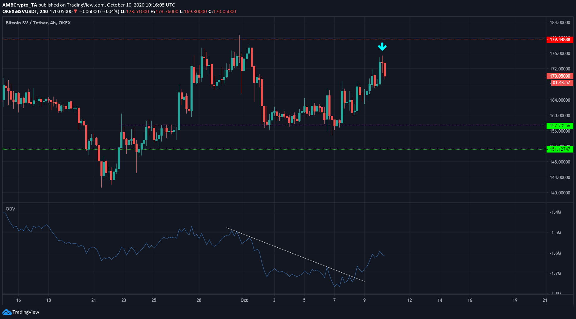 Bitcoin SV, Ontology, Decred Price Analysis: 10 October