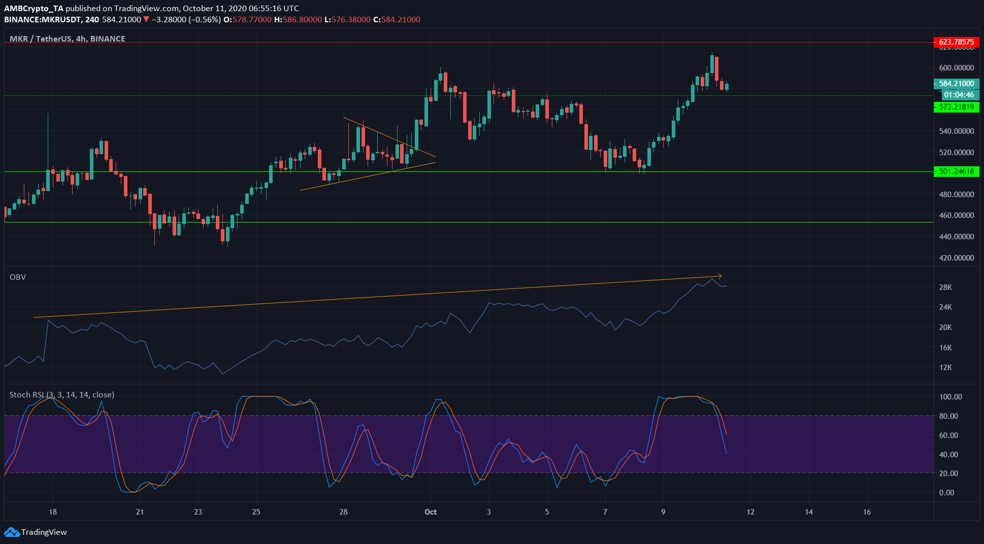 Monero, Cosmos, Maker Price Analysis: 11 October