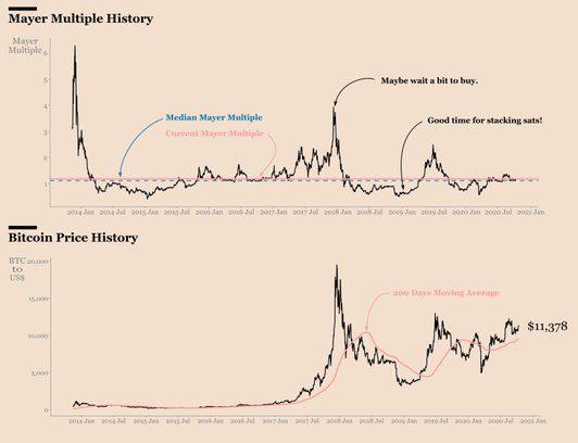 ¿Buen momento para acumular Bitcoin? Tal vez