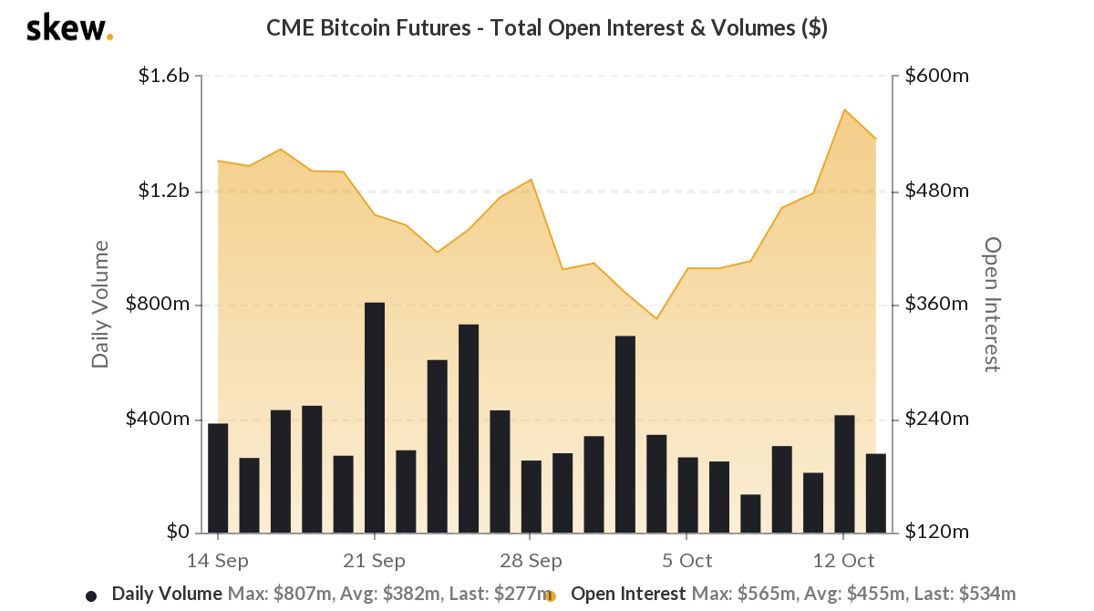 Bitcoin futures headed towards a tipping point