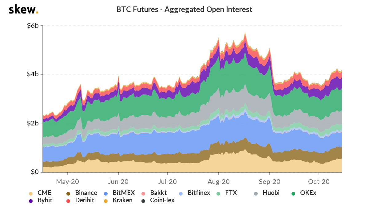 XBTUSD open interest on BitMEX back to March level