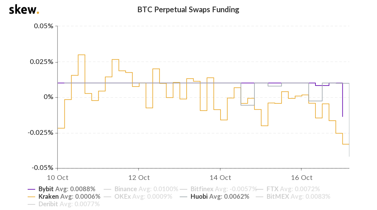 Election Frenzy ensues: Long or Short BTC?