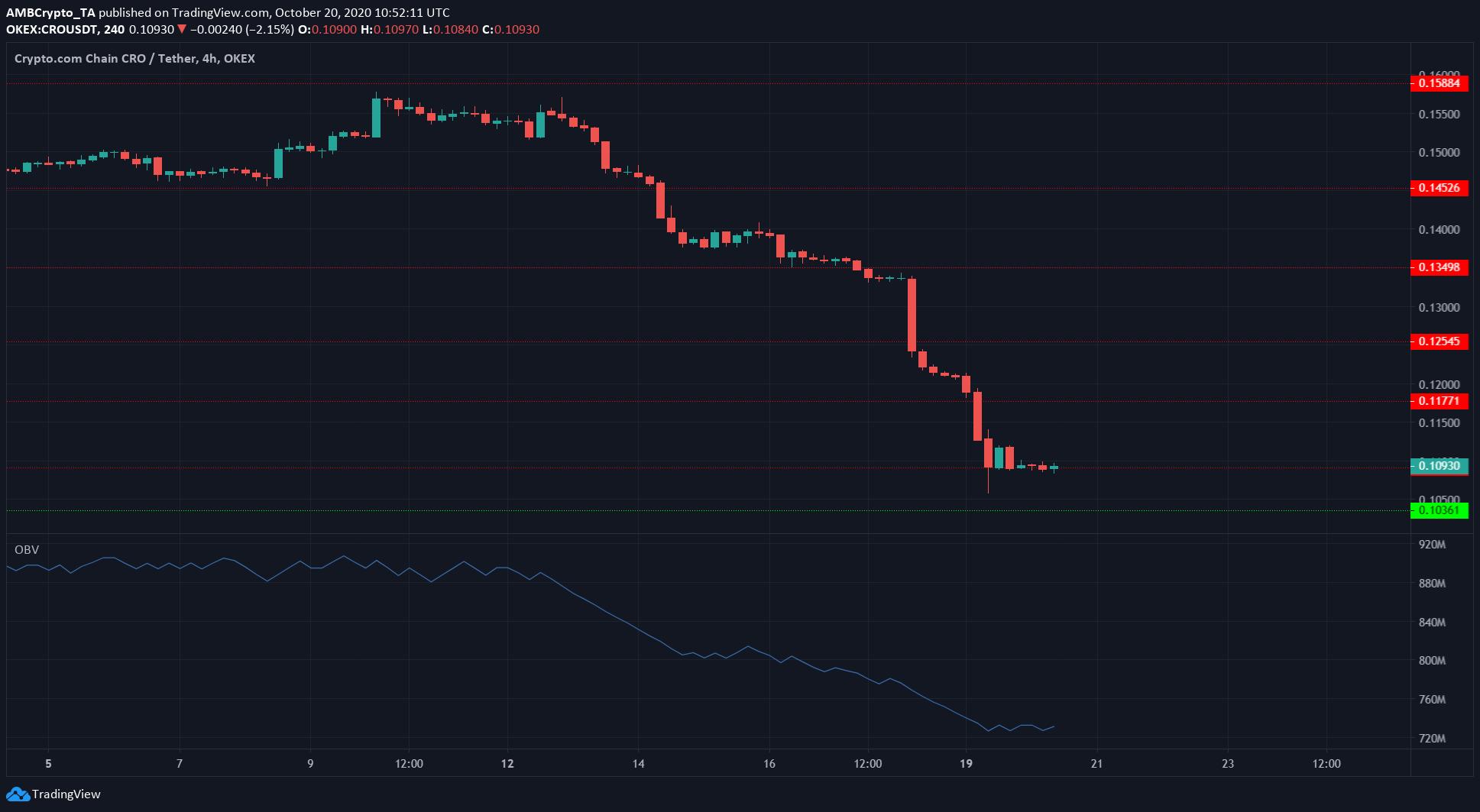 Crypto.com Coin, Ontology, Analisis Harga Token FTX: 20 Oktober