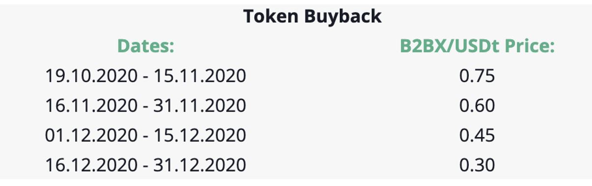 B2BX Exchange Announces B2BX Token Buyback