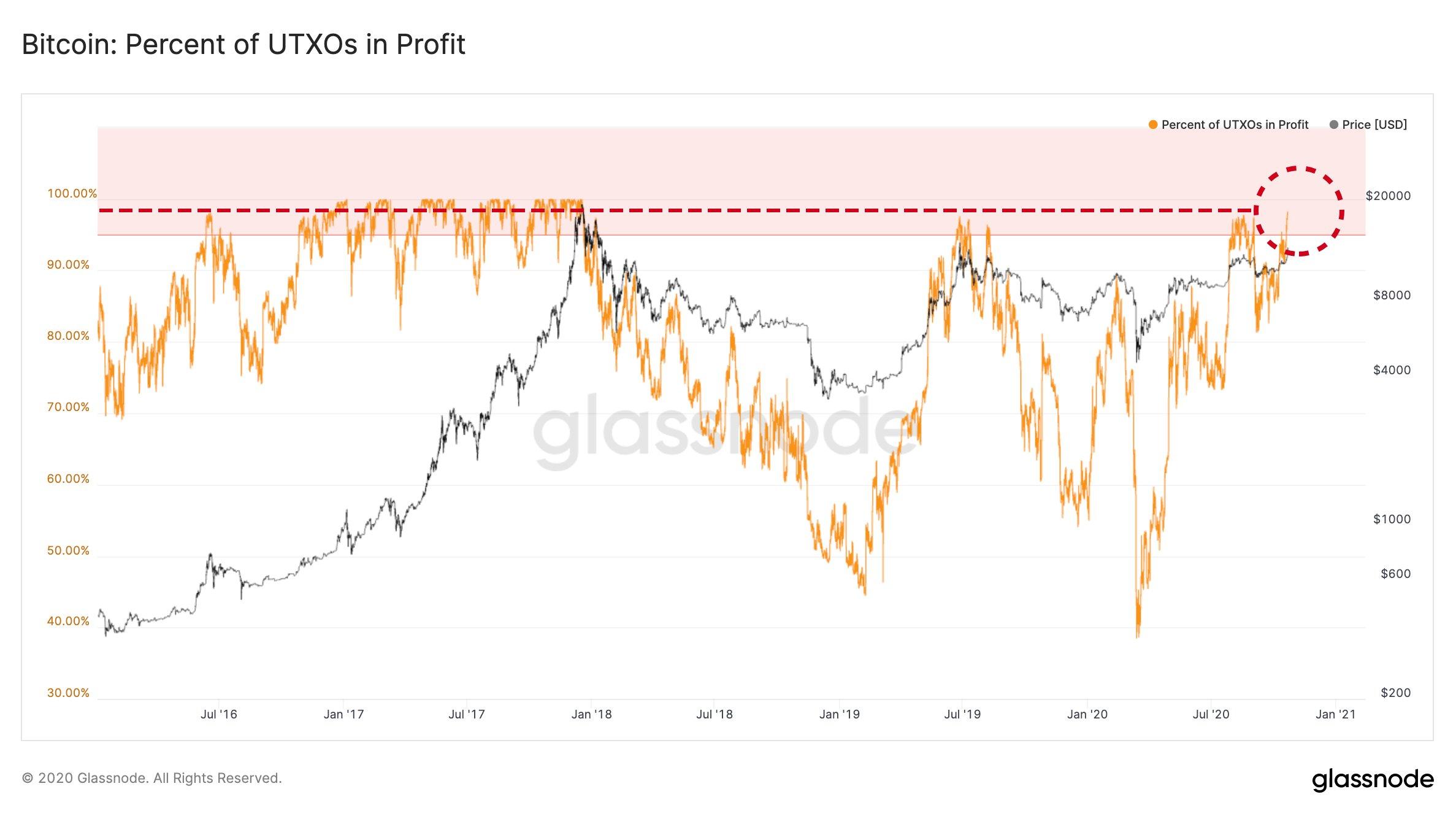 График цены биткоинов