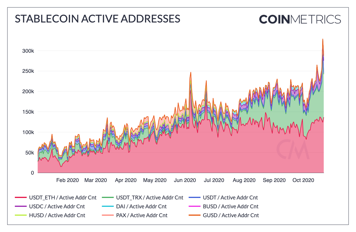 Stablecoins to be hit hard by arrival of CBDCs