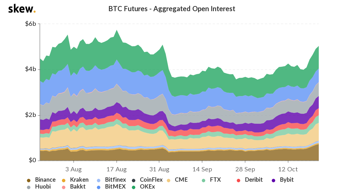 Derivatives market responds to Bitcoin at $12k with higher open interest