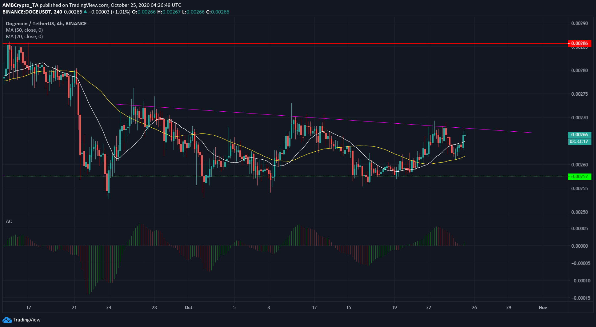 Chainlink, Waves, Dogecoin Price Analysis: 25 October