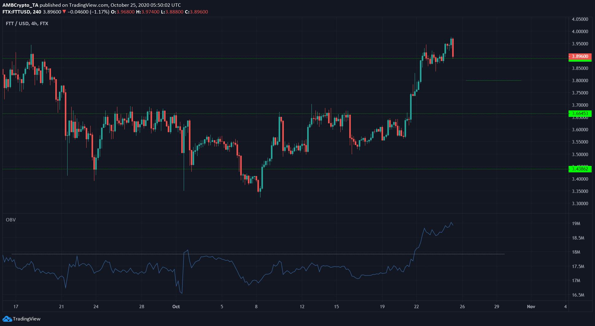 Análisis de precios del token de Litecoin, NEM, FTX: 25 de octubre