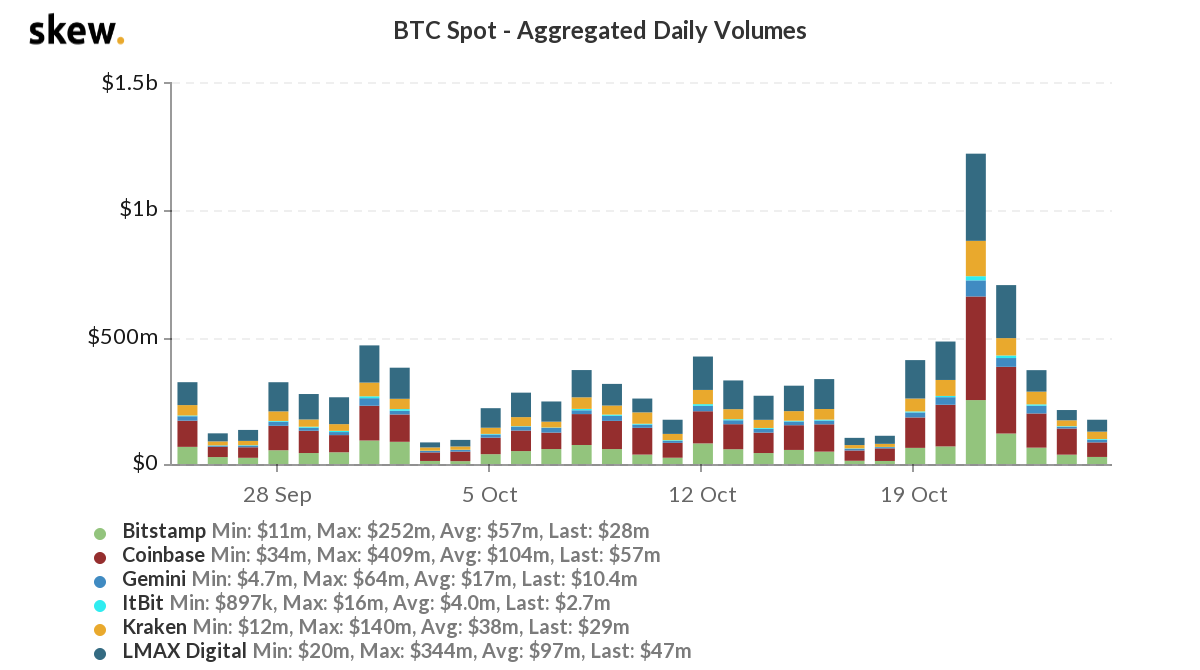 Trade volume on spot exchanges dropped in response to BTC rally, what's next ?