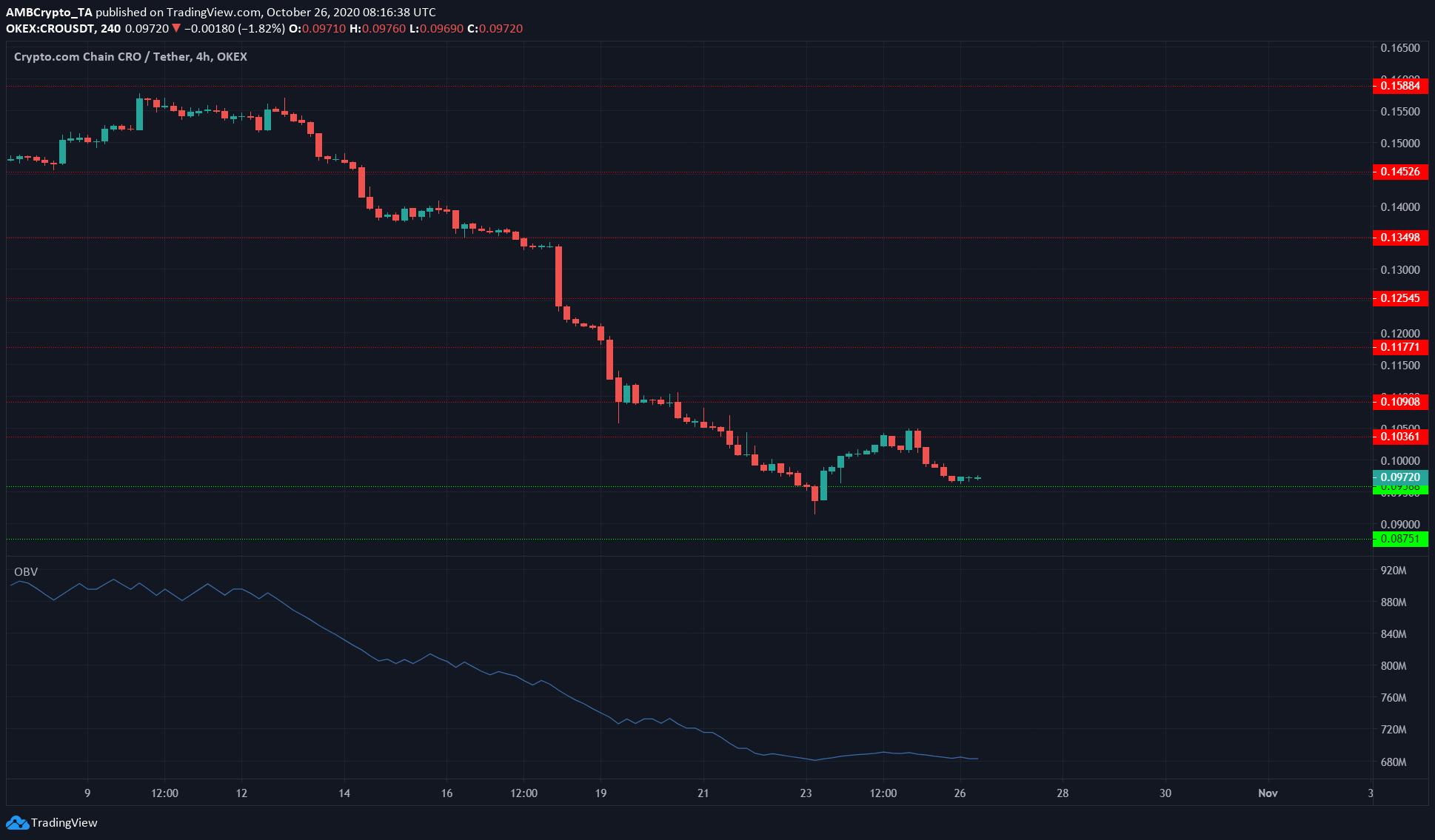 Tron, Cosmos, Crypto.com Coin Price Analysis: 26 October