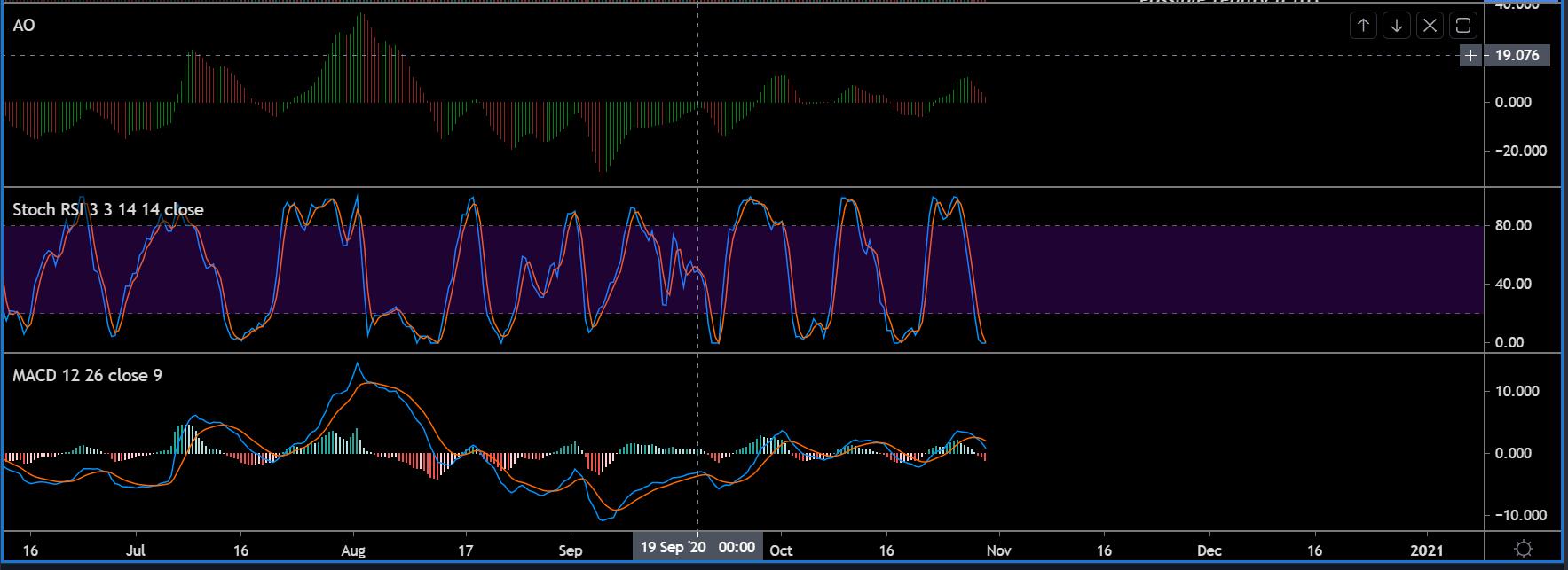 30 Ekim Bitcoin SV Fiyat Analizi: BSV'de Düşüş Tehlikesi 2 - 123