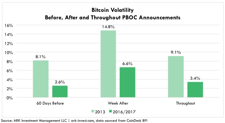 PBoC's reaction to every Bitcoin bull market ever