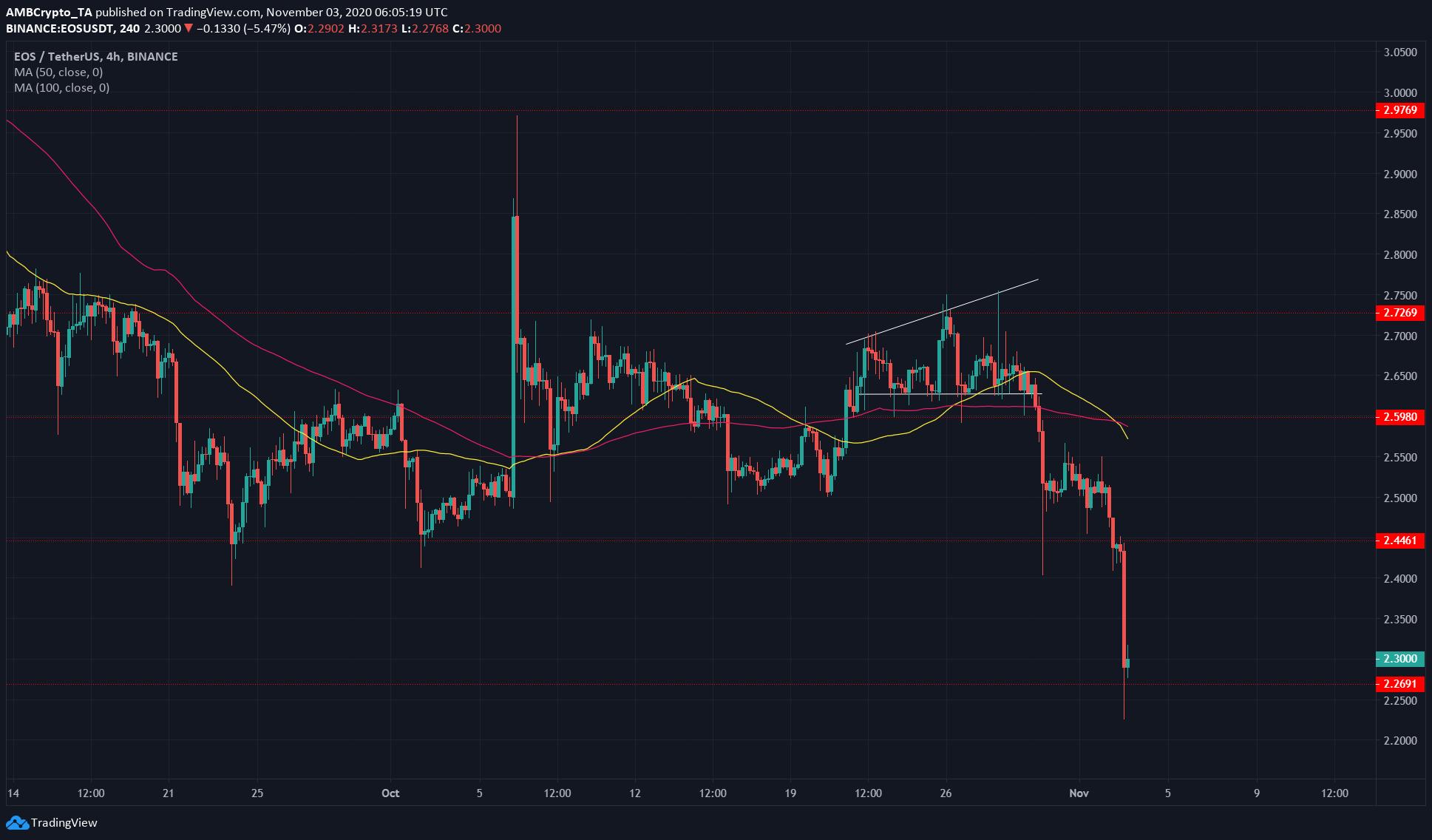 Bitcoin Cash, EOS, Dogecoin Price Analysis: 03 November