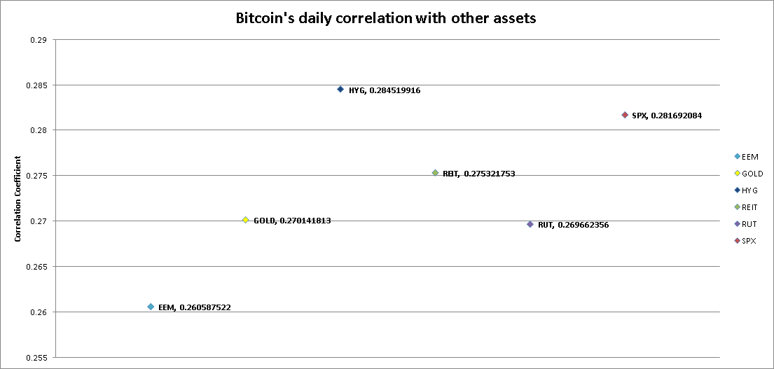 Bitcoin correlation with high yeild bonds, emerging market, gold, S&P 500, Real Estate, Russel Small cap