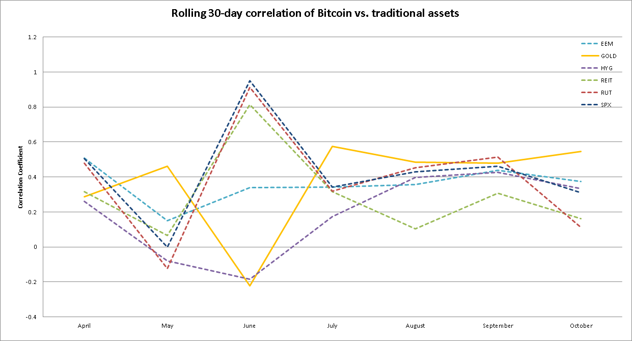 Bitcoin correlation after the pandemic with high yeild bonds, emerging market, gold, S&P 500, Real Estate, Russel Small cap