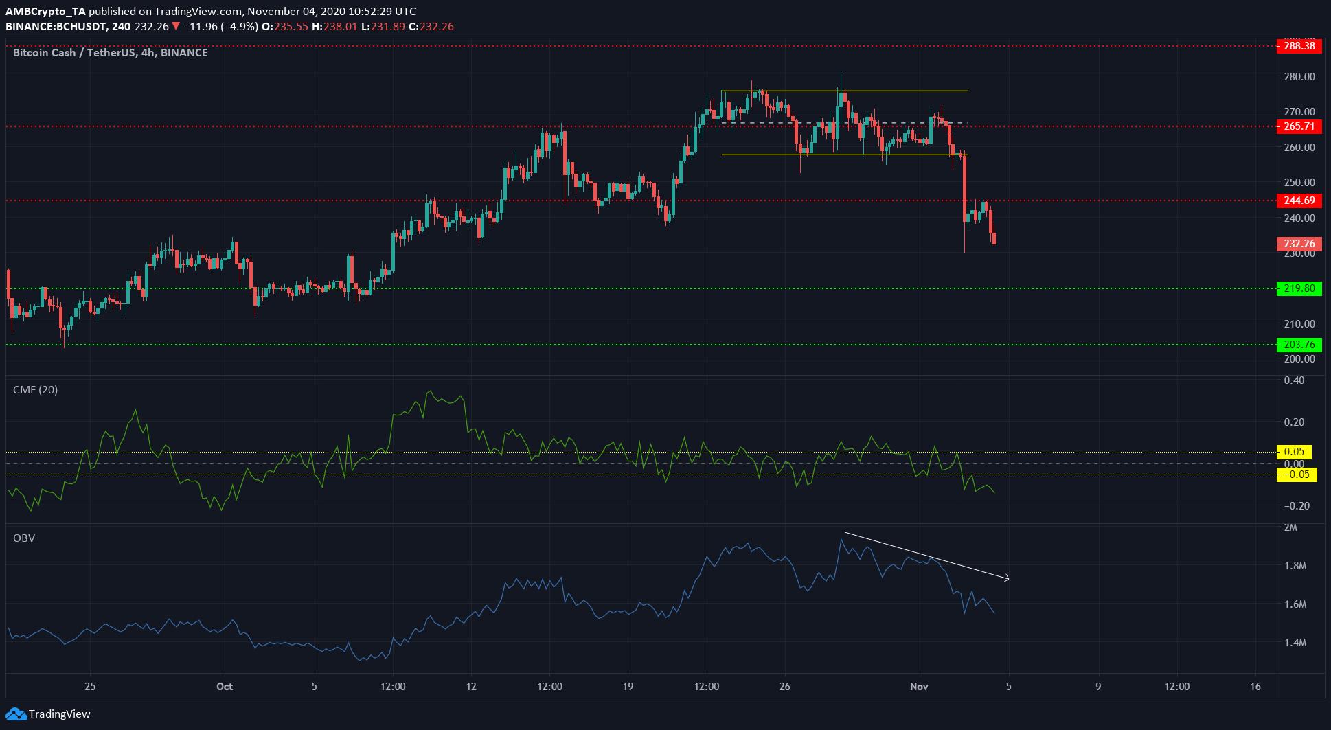 Bitcoin Cash, IOTA, Dogecoin Price Analysis: 04 November