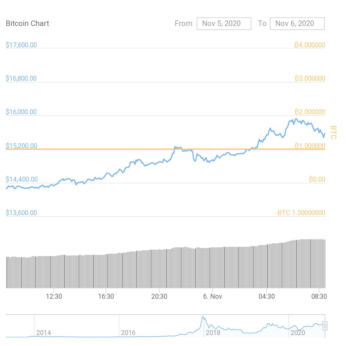 Bitcoin 15.000$'ı Kırdı! 1 - BTCPriceFinal